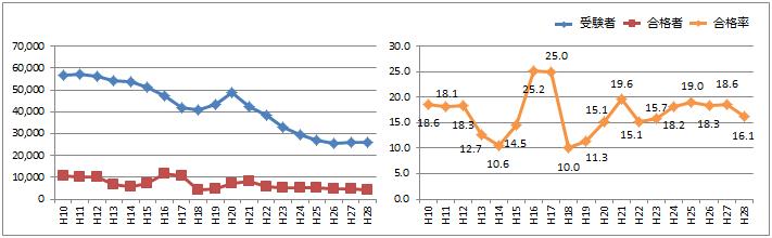 1級建築士:学科試験の合格率グラフ